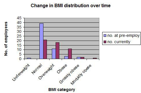 Change in BMI distribution over time